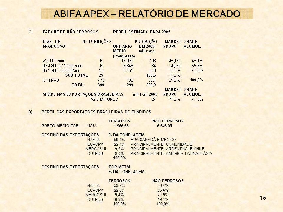 15 D)PERFIL DAS EXPORTAÇÕES BRASILEIRAS DE FUNDIDOS FERROSOSNÃO FERROSOS PREÇO MÉDIO FOB US$/t 1.566,63 6.646,05 DESTINO DAS EXPORTAÇÕES% DA TONELAGEM
