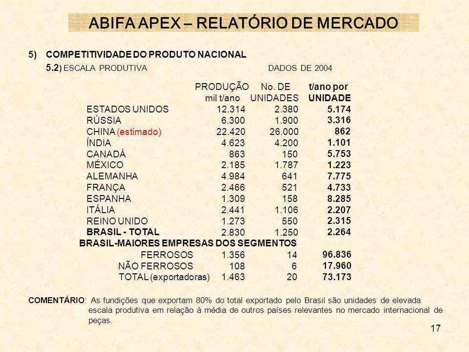 17 5) COMPETITIVIDADE DO PRODUTO NACIONAL 5.2 ) ESCALA PRODUTIVA DADOS DE 2004 COMENTÁRIO: As fundições que exportam 80% do total exportado pelo Brasi