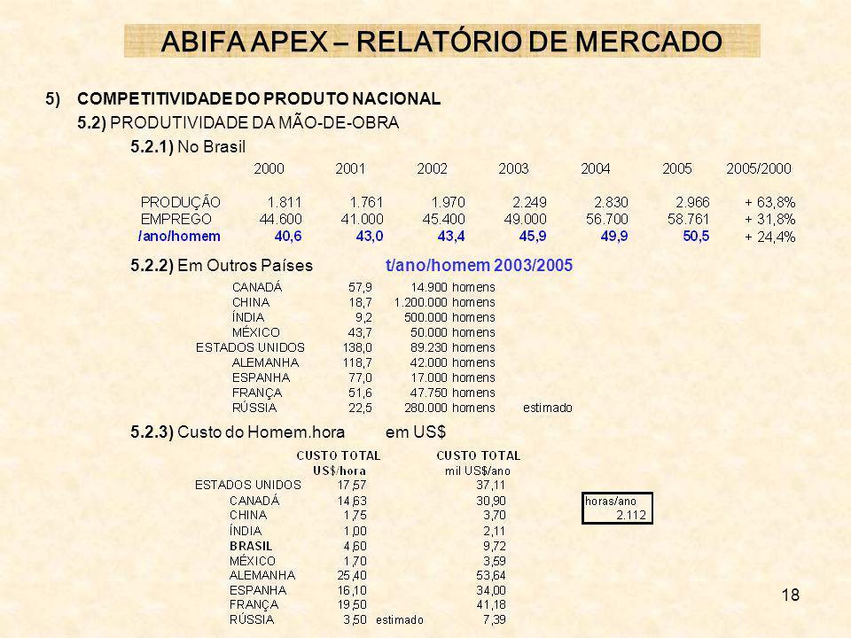 18 5) COMPETITIVIDADE DO PRODUTO NACIONAL 5.2) PRODUTIVIDADE DA MÃO-DE-OBRA 5.2.1) No Brasil 5.2.2) Em Outros Paísest/ano/homem 2003/2005 5.2.3) Custo
