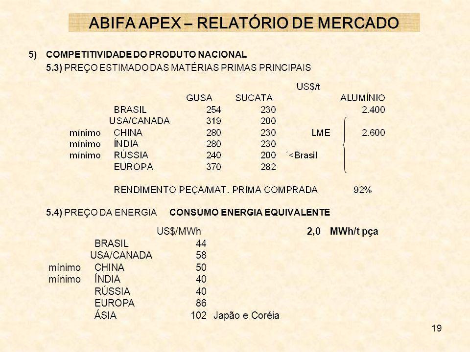 19 5) COMPETITIVIDADE DO PRODUTO NACIONAL 5.3) PREÇO ESTIMADO DAS MATÉRIAS PRIMAS PRINCIPAIS 5.4) PREÇO DA ENERGIA CONSUMO ENERGIA EQUIVALENTE ABIFA A
