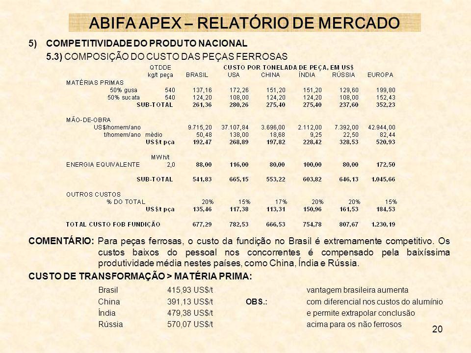 20 5) COMPETITIVIDADE DO PRODUTO NACIONAL 5.3) COMPOSIÇÃO DO CUSTO DAS PEÇAS FERROSAS COMENTÁRIO: Para peças ferrosas, o custo da fundição no Brasil é