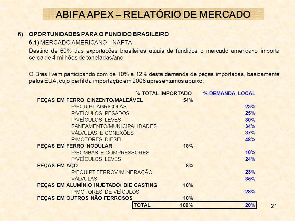 21 6) OPORTUNIDADES PARA O FUNDIDO BRASILEIRO 6.1) MERCADO AMERICANO – NAFTA Destino de 60% das exportações brasileiras atuais de fundidos o mercado a