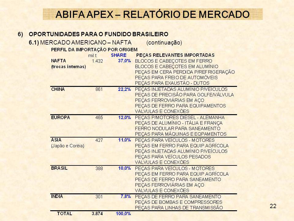 22 6) OPORTUNIDADES PARA O FUNDIDO BRASILEIRO 6.1) MERCADO AMERICANO – NAFTA (continuação) ABIFA APEX – RELATÓRIO DE MERCADO