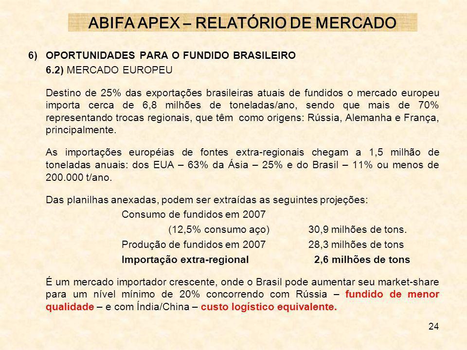 24 6) OPORTUNIDADES PARA O FUNDIDO BRASILEIRO 6.2) MERCADO EUROPEU Destino de 25% das exportações brasileiras atuais de fundidos o mercado europeu imp