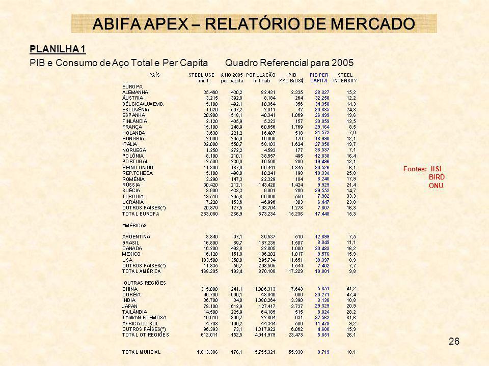 26 PLANILHA 1 PIB e Consumo de Aço Total e Per CapitaQuadro Referencial para 2005 ABIFA APEX – RELATÓRIO DE MERCADO Fontes: IISI BIRD ONU