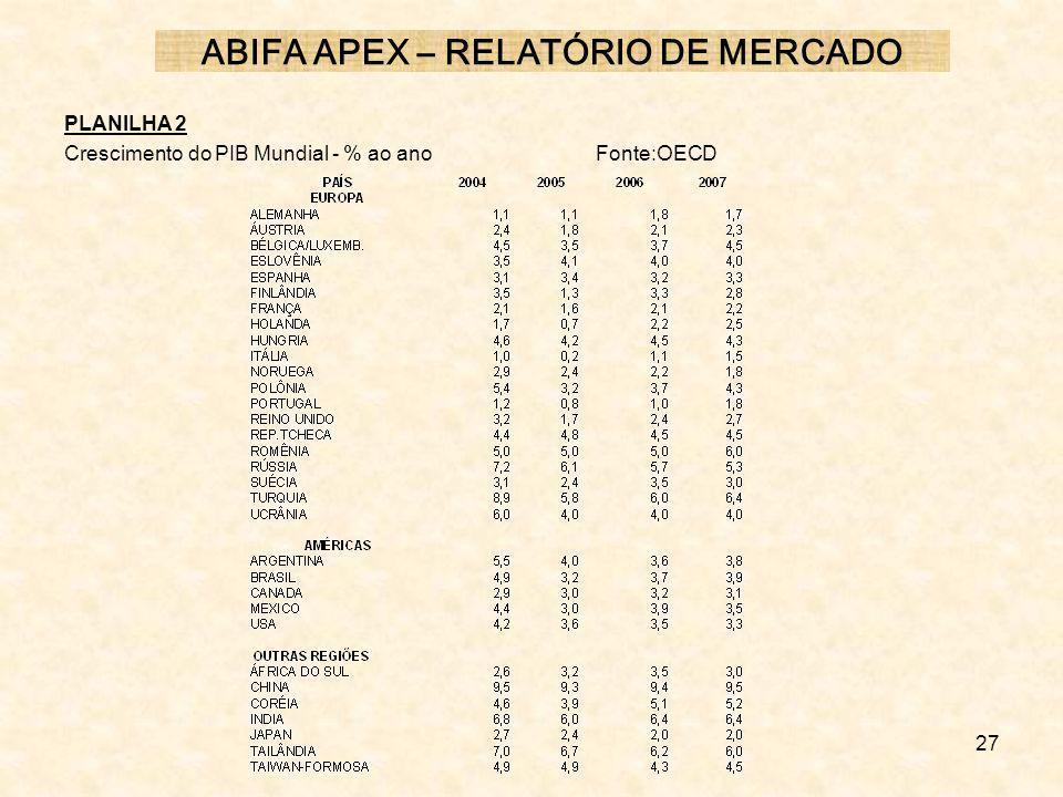 27 PLANILHA 2 Crescimento do PIB Mundial - % ao anoFonte:OECD ABIFA APEX – RELATÓRIO DE MERCADO