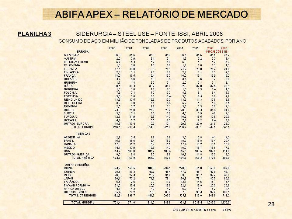 28 PLANILHA 3SIDERURGIA – STEEL USE – FONTE: ISSI, ABRIL 2006 CONSUMO DE AÇO EM MILHÃO DE TONELADAS DE PRODUTOS ACABADOS, POR ANO ABIFA APEX – RELATÓR