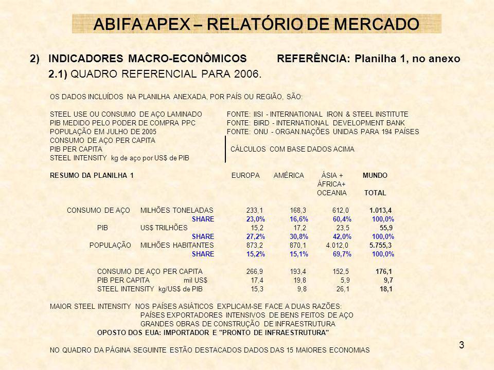 3 2) INDICADORES MACRO-ECONÔMICOSREFERÊNCIA: Planilha 1, no anexo 2.1) QUADRO REFERENCIAL PARA 2006. ABIFA APEX – RELATÓRIO DE MERCADO