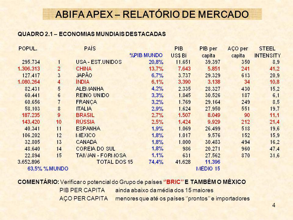 4 QUADRO 2.1 – ECONOMIAS MUNDIAIS DESTACADAS COMENTÁRIO: Verificar o potencial do Grupo de países BRIC E TAMBÉM O MÉXICO PIB PER CAPITA ainda abaixo d