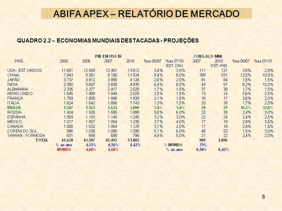 6 QUADRO 2.2 – ECONOMIAS MUNDIAIS DESTACADAS - PROJEÇÕES ABIFA APEX – RELATÓRIO DE MERCADO