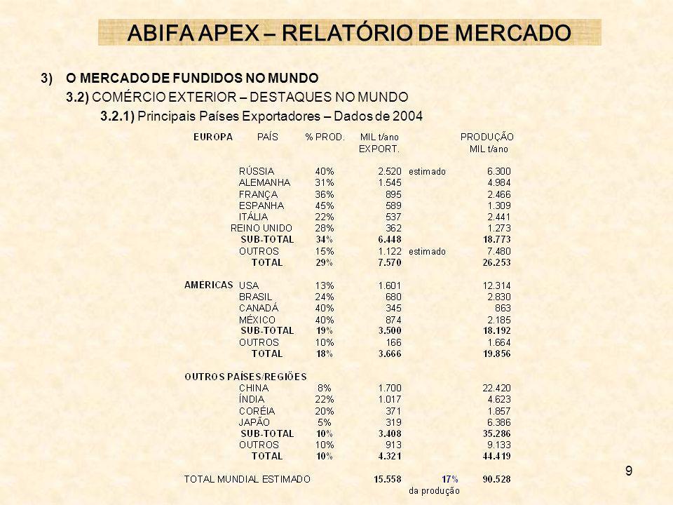 9 3) O MERCADO DE FUNDIDOS NO MUNDO 3.2) COMÉRCIO EXTERIOR – DESTAQUES NO MUNDO 3.2.1) Principais Países Exportadores – Dados de 2004 ABIFA APEX – REL