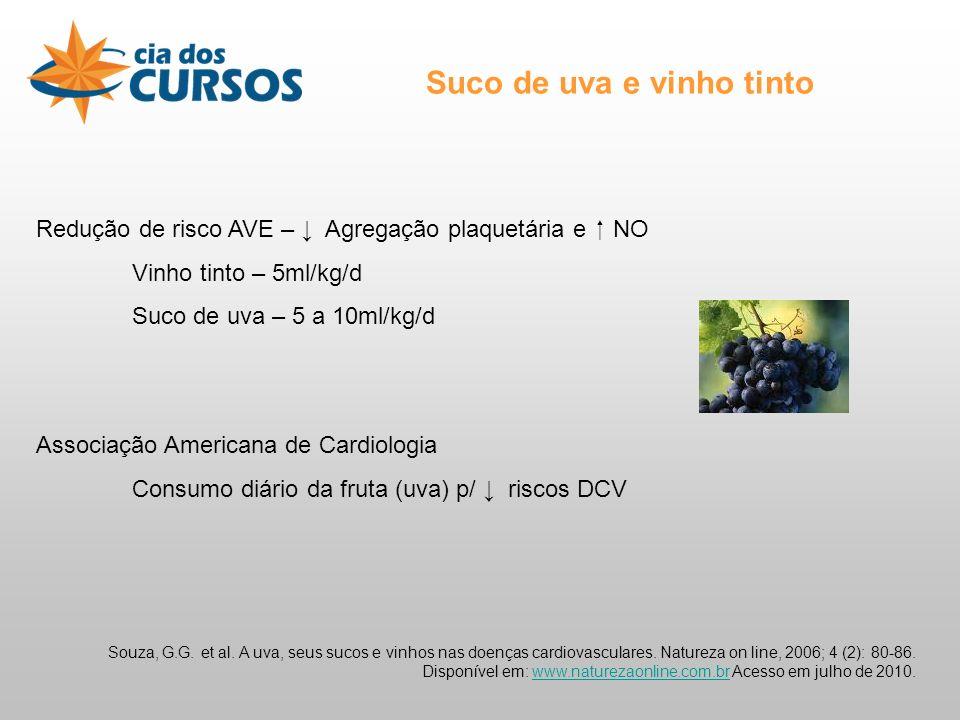 Redução de risco AVE – Agregação plaquetária e NO Vinho tinto – 5ml/kg/d Suco de uva – 5 a 10ml/kg/d Associação Americana de Cardiologia Consumo diário da fruta (uva) p/ riscos DCV Souza, G.G.
