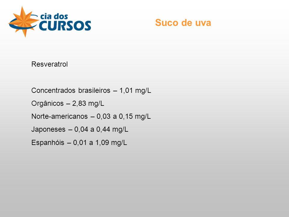 Suco de uva Resveratrol Concentrados brasileiros – 1,01 mg/L Orgânicos – 2,83 mg/L Norte-americanos – 0,03 a 0,15 mg/L Japoneses – 0,04 a 0,44 mg/L Espanhóis – 0,01 a 1,09 mg/L
