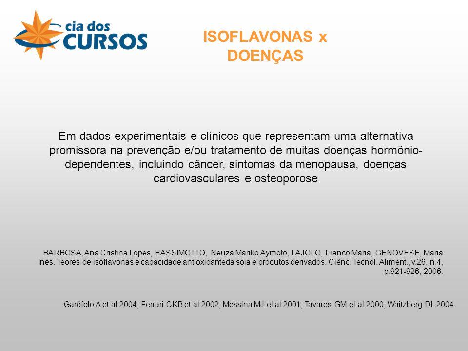 Em dados experimentais e clínicos que representam uma alternativa promissora na prevenção e/ou tratamento de muitas doenças hormônio- dependentes, incluindo câncer, sintomas da menopausa, doenças cardiovasculares e osteoporose ISOFLAVONAS x DOENÇAS BARBOSA, Ana Cristina Lopes, HASSIMOTTO, Neuza Mariko Aymoto, LAJOLO, Franco Maria, GENOVESE, Maria Inés.