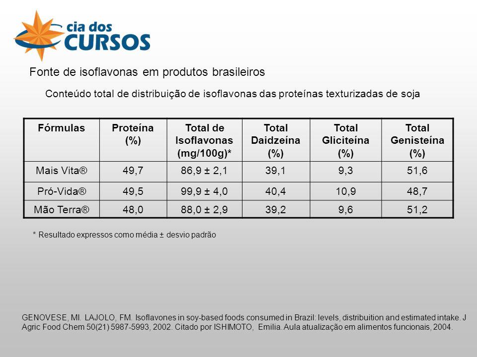 Fonte de isoflavonas em produtos brasileiros Conteúdo total de distribuição de isoflavonas das proteínas texturizadas de soja FórmulasProteína (%) Total de Isoflavonas (mg/100g)* Total Daidzeína (%) Total Gliciteína (%) Total Genisteína (%) Mais Vita®49,786,9 ± 2,139,19,351,6 Pró-Vida®49,599,9 ± 4,040,410,948,7 Mão Terra®48,088,0 ± 2,939,29,651,2 GENOVESE, MI.