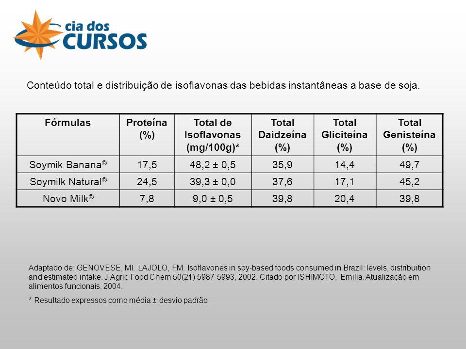 Conteúdo total e distribuição de isoflavonas das bebidas instantâneas a base de soja.
