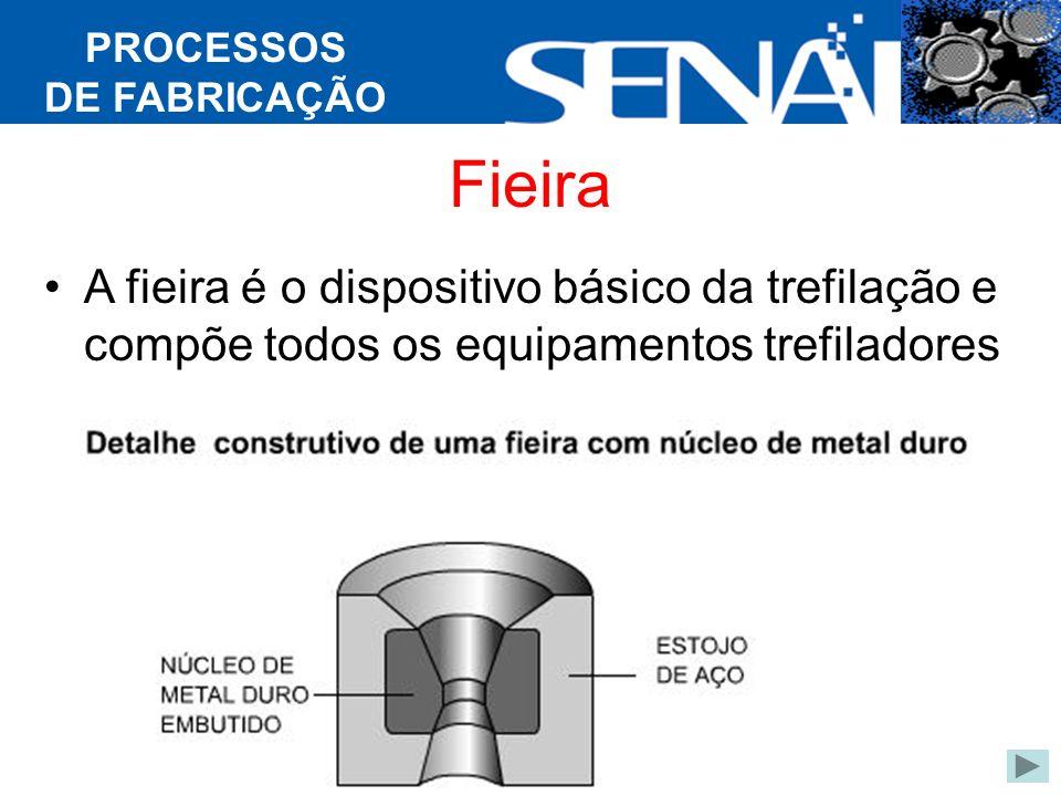 PROCESSOS DE FABRICAÇÃO Fieira A fieira é o dispositivo básico da trefilação e compõe todos os equipamentos trefiladores