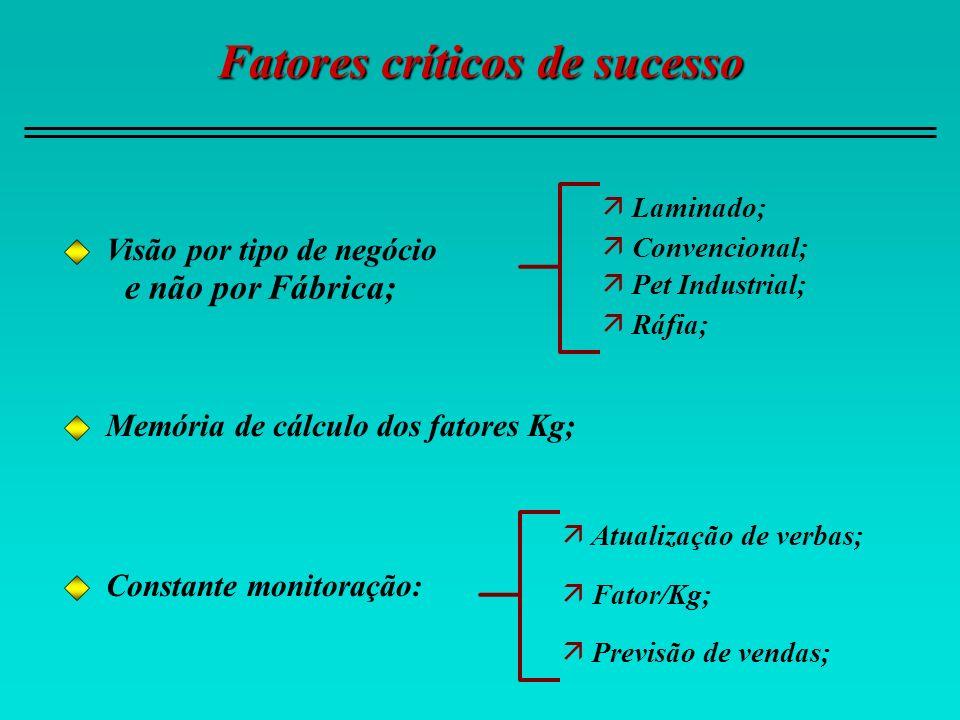 Fatores críticos de sucesso Memória de cálculo dos fatores Kg; Visão por tipo de negócio e não por Fábrica; ä Laminado; ä Convencional; ä Pet Industri