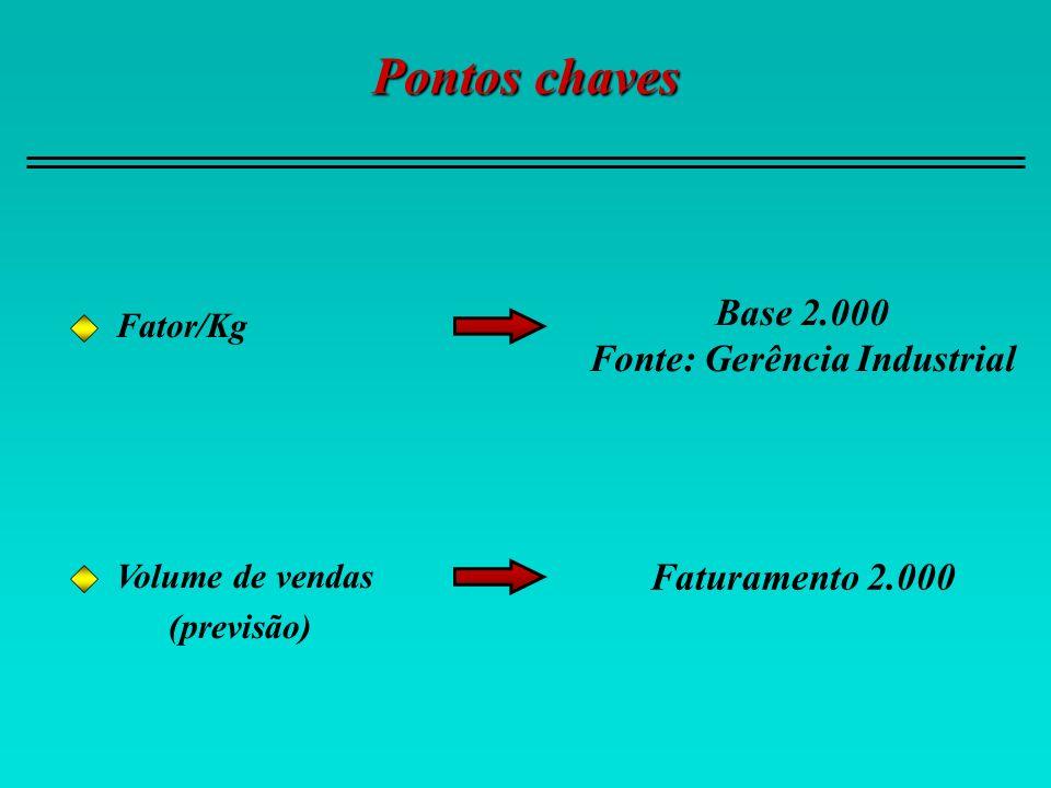 Pontos chaves Fator/Kg Base 2.000 Fonte: Gerência Industrial Volume de vendas (previsão) Faturamento 2.000