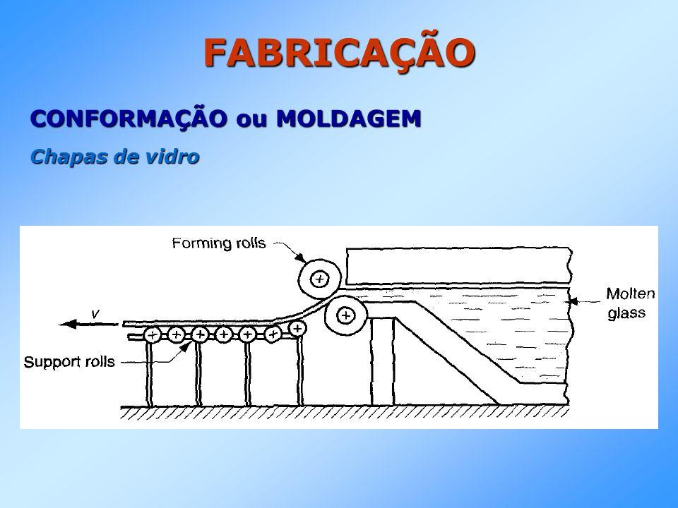 FABRICAÇÃO CONFORMAÇÃO ou MOLDAGEM Chapas de vidro