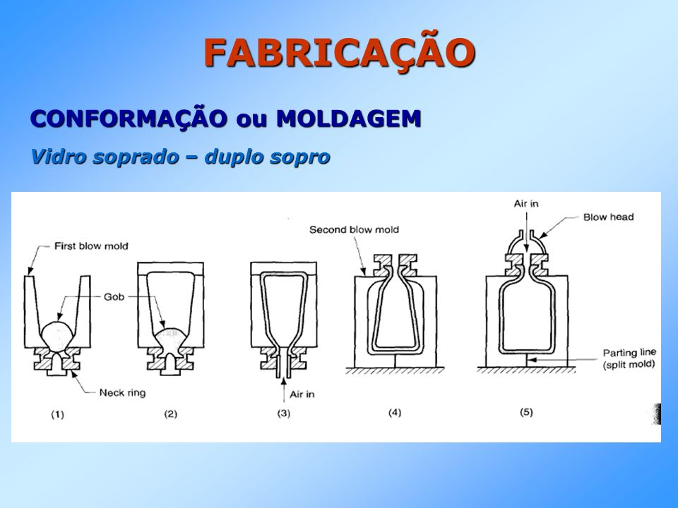 FABRICAÇÃO CONFORMAÇÃO ou MOLDAGEM Vidro soprado – duplo sopro