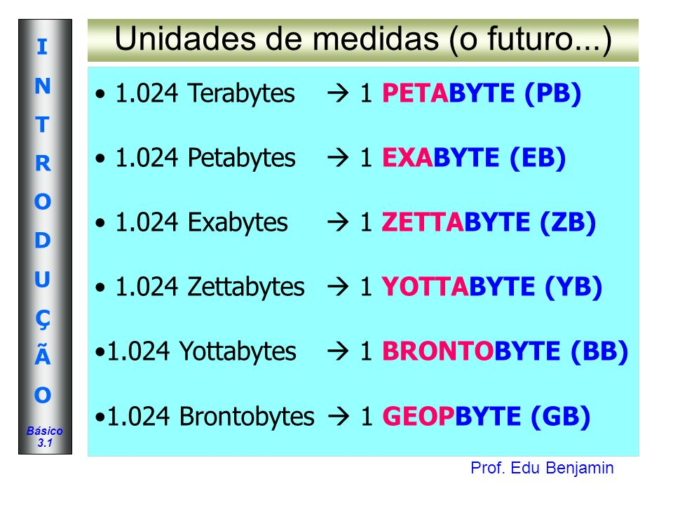 Prof. Edu Benjamin INTRODUÇÃOINTRODUÇÃO Básico 3.1 Unidades de medidas (o futuro...) 1.024 Terabytes 1 PETABYTE (PB) 1.024 Petabytes 1 EXABYTE (EB) 1.