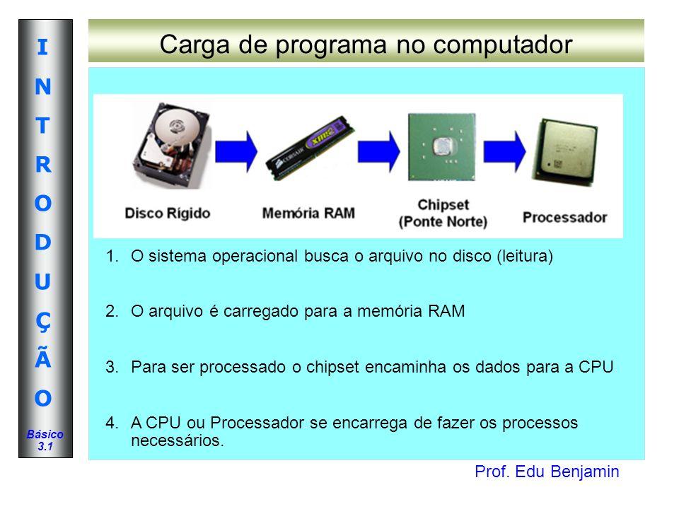 Prof. Edu Benjamin INTRODUÇÃOINTRODUÇÃO Básico 3.1 Carga de programa no computador 1.O sistema operacional busca o arquivo no disco (leitura) 2.O arqu