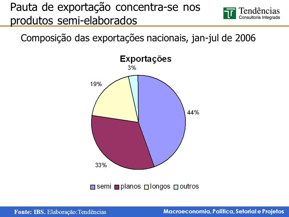Macroeconomia, Política, Setorial e Projetos Pauta de exportação concentra-se nos produtos semi-elaborados Fonte: IBS. Elaboração:Tendências Composiçã