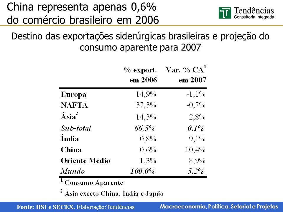 Macroeconomia, Política, Setorial e Projetos China representa apenas 0,6% do comércio brasileiro em 2006 Destino das exportações siderúrgicas brasilei