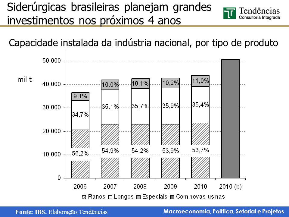 Macroeconomia, Política, Setorial e Projetos Siderúrgicas brasileiras planejam grandes investimentos nos próximos 4 anos Capacidade instalada da indús
