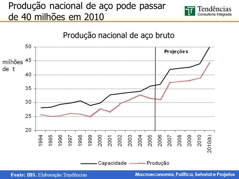 Macroeconomia, Política, Setorial e Projetos Produção nacional de aço pode passar de 40 milhões em 2010 milhões de t Produção nacional de aço bruto Fo