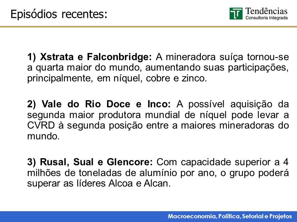 Macroeconomia, Política, Setorial e Projetos Episódios recentes: 1) Xstrata e Falconbridge: A mineradora suíça tornou-se a quarta maior do mundo, aume