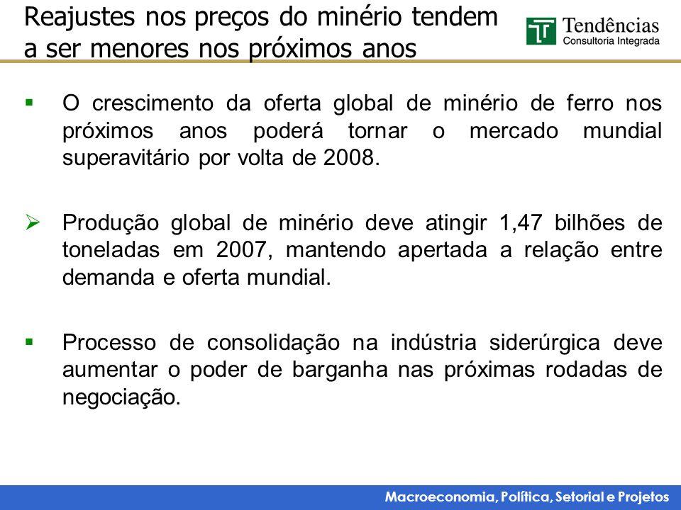 Macroeconomia, Política, Setorial e Projetos Reajustes nos preços do minério tendem a ser menores nos próximos anos O crescimento da oferta global de
