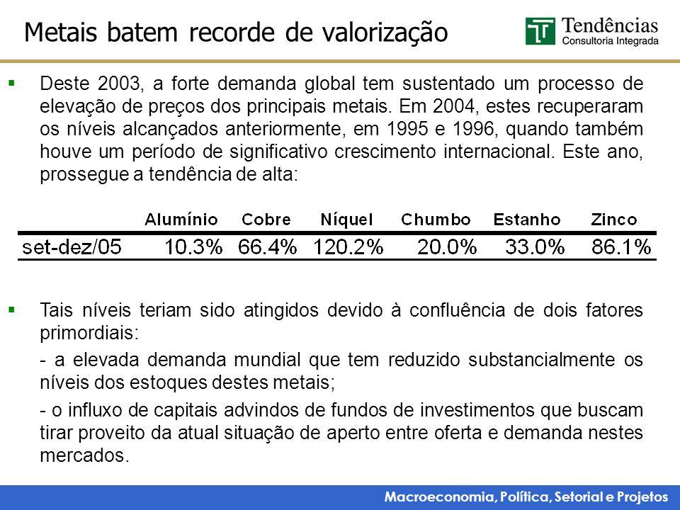 Macroeconomia, Política, Setorial e Projetos Metais batem recorde de valorização Deste 2003, a forte demanda global tem sustentado um processo de elev