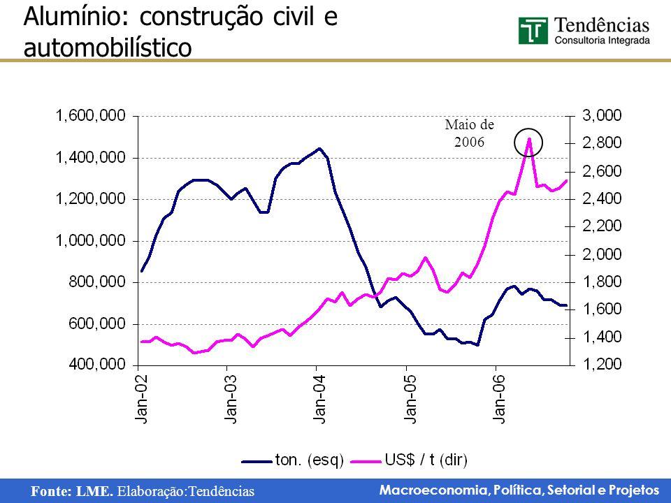 Macroeconomia, Política, Setorial e Projetos Alumínio: construção civil e automobilístico Maio de 2006 Fonte: LME. Elaboração:Tendências