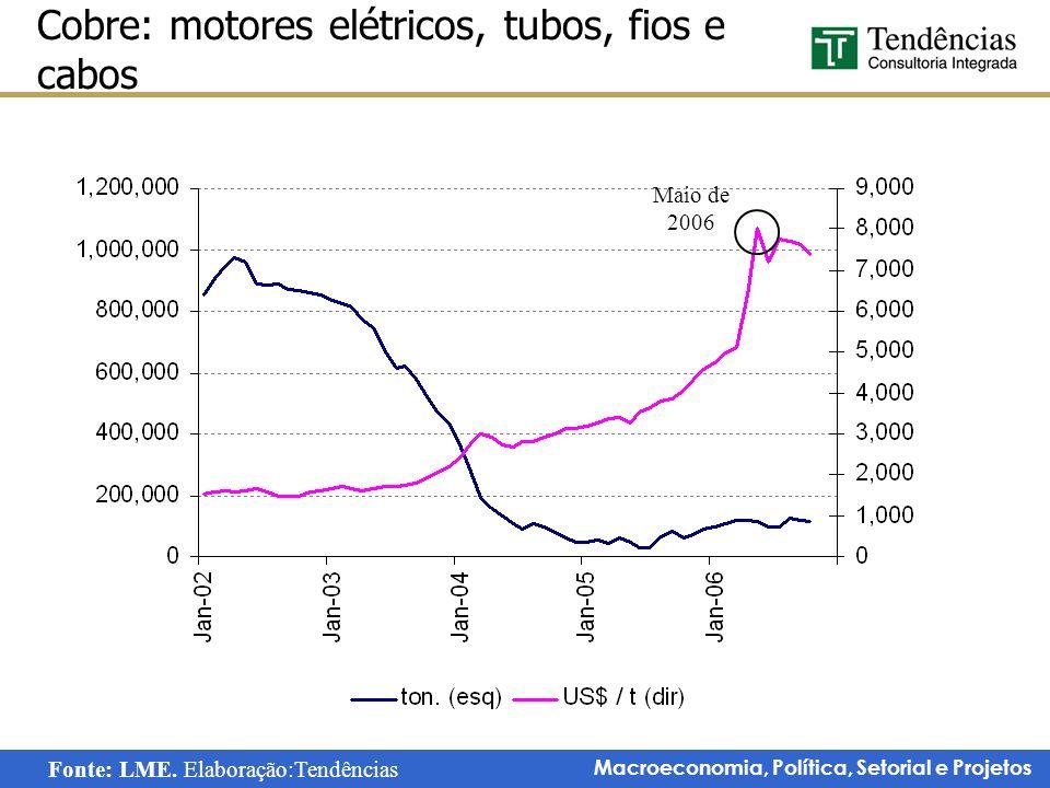 Macroeconomia, Política, Setorial e Projetos Cobre: motores elétricos, tubos, fios e cabos Maio de 2006 Fonte: LME. Elaboração:Tendências