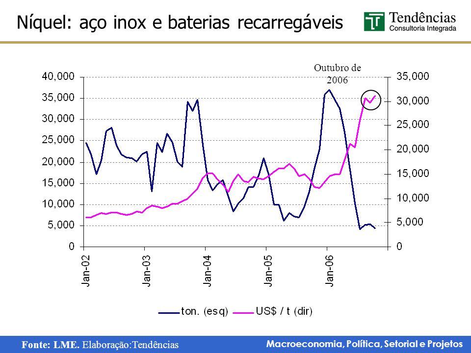 Macroeconomia, Política, Setorial e Projetos Níquel: aço inox e baterias recarregáveis Outubro de 2006 Fonte: LME. Elaboração:Tendências