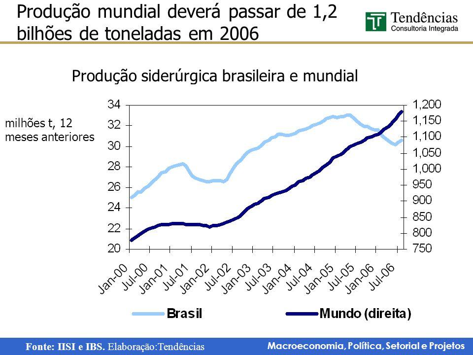 Macroeconomia, Política, Setorial e Projetos Produção siderúrgica brasileira e mundial Produção mundial deverá passar de 1,2 bilhões de toneladas em 2