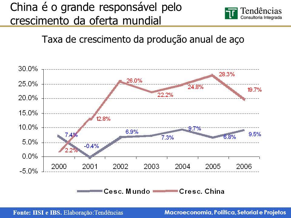 Macroeconomia, Política, Setorial e Projetos Taxa de crescimento da produção anual de aço China é o grande responsável pelo crescimento da oferta mund