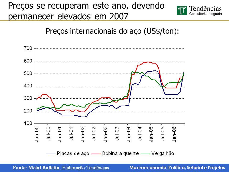 Macroeconomia, Política, Setorial e Projetos Preços se recuperam este ano, devendo permanecer elevados em 2007 Fonte: Metal Bulletin. Elaboração:Tendê