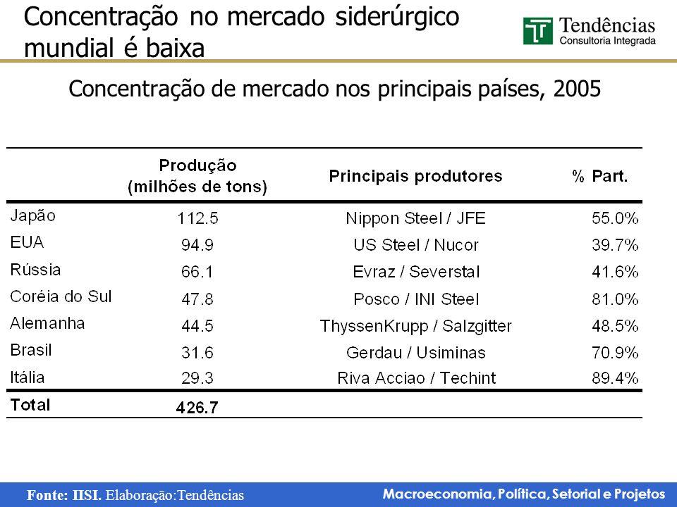 Macroeconomia, Política, Setorial e Projetos Concentração no mercado siderúrgico mundial é baixa Concentração de mercado nos principais países, 2005 F