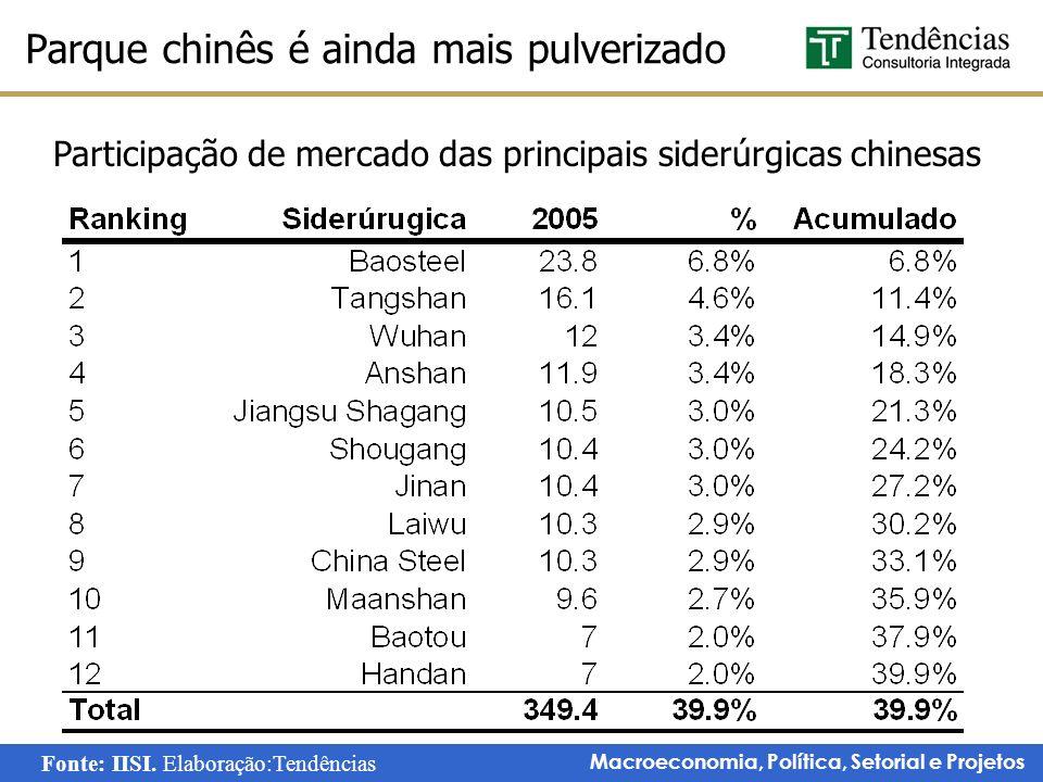 Macroeconomia, Política, Setorial e Projetos Parque chinês é ainda mais pulverizado Participação de mercado das principais siderúrgicas chinesas Fonte