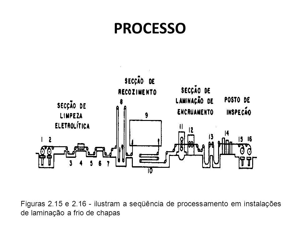 PROCESSO Figuras 2.15 e 2.16 - ilustram a seqüência de processamento em instalações de laminação a frio de chapas