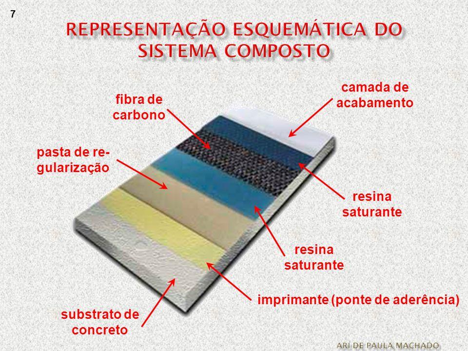 substrato de concreto pasta de re- gularização resina saturante imprimante (ponte de aderência) fibra de carbono resina saturante camada de acabamento