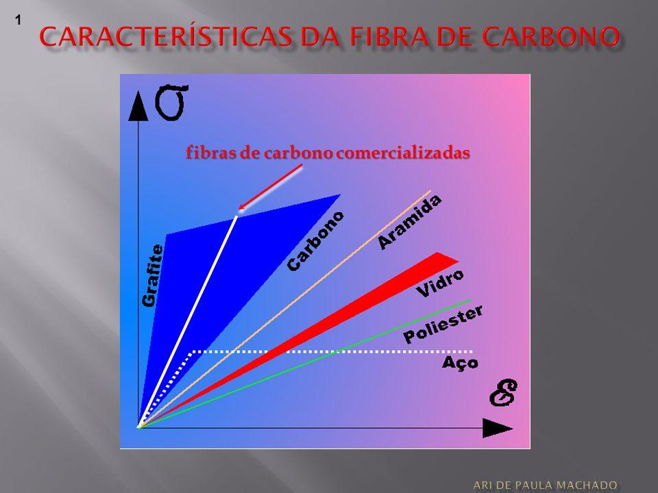 RESISTÊNCIA A IMPACTOS CORTE CORTE FLEXÃO FLEXÃO CORTE FLEXÃO 3