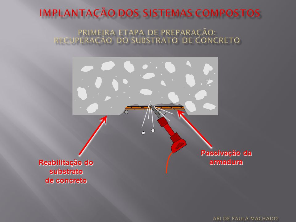 Reabilitação do substrato de concreto Passivação da armadura