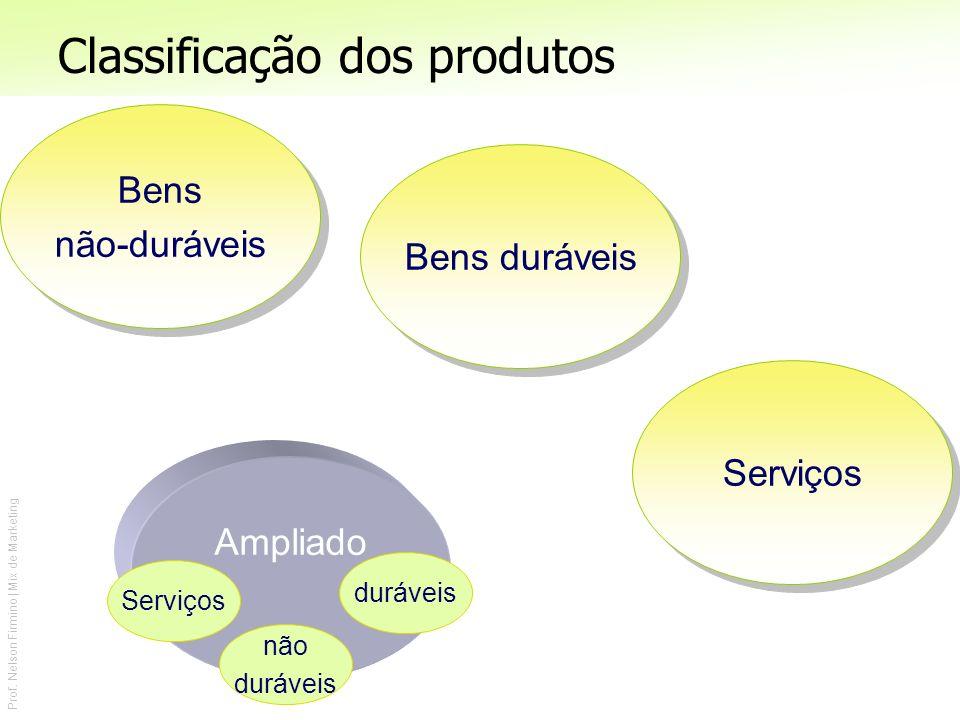 Prof. Nelson Firmino | Mix de Marketing Classificação dos produtos Bens não-duráveis Bens não-duráveis Serviços Bens duráveis Ampliado Serviços duráve