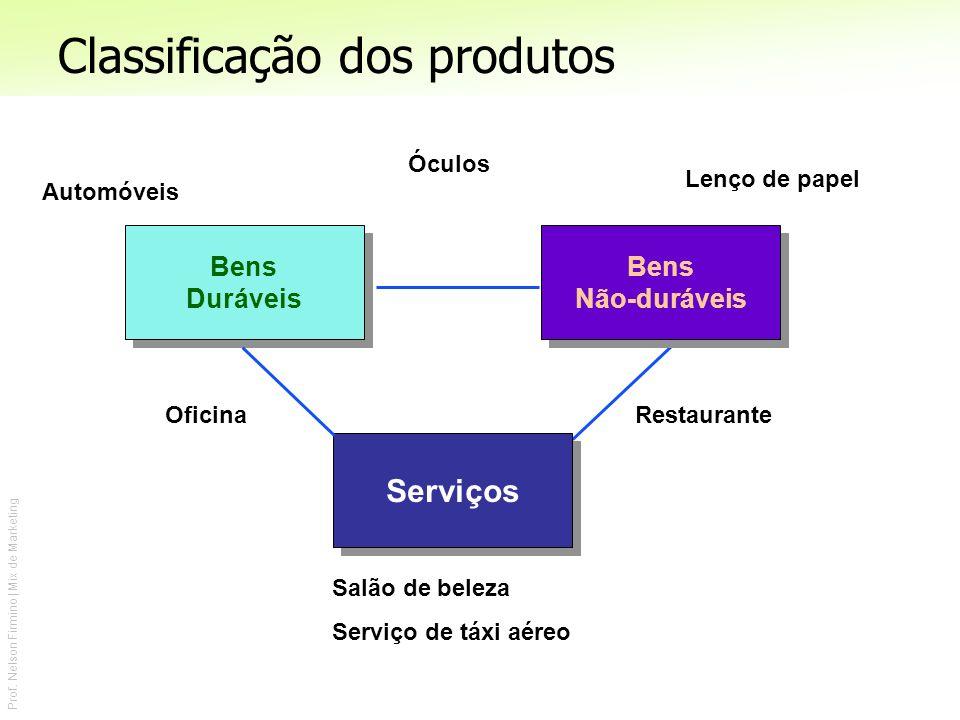 Prof. Nelson Firmino | Mix de Marketing Lenço de papel Serviços Bens Duráveis Bens Duráveis Bens Não-duráveis Bens Não-duráveis Salão de beleza Serviç