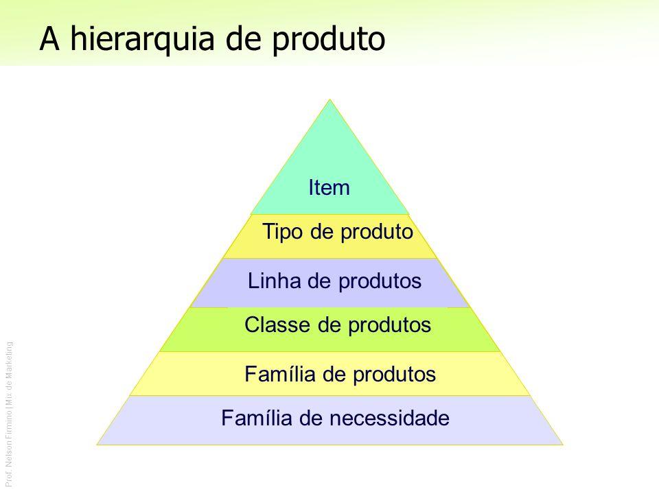 Prof. Nelson Firmino | Mix de Marketing Família de necessidade Família de produtos Classe de produtos Linha de produtos Tipo de produto Item A hierarq