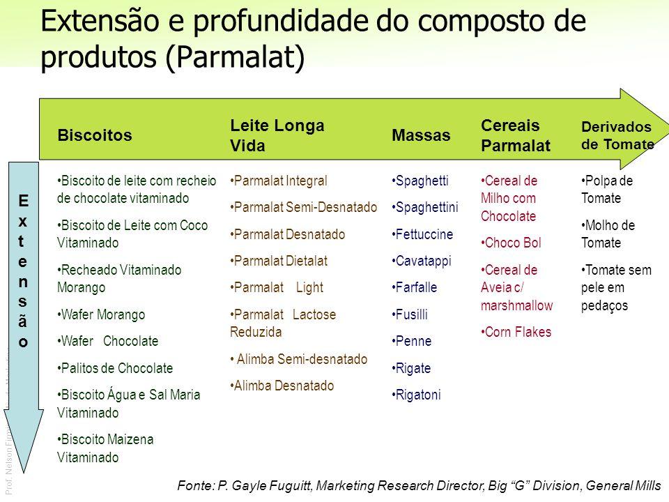 Prof. Nelson Firmino | Mix de Marketing Extensão e profundidade do composto de produtos (Parmalat) Fonte: P. Gayle Fuguitt, Marketing Research Directo